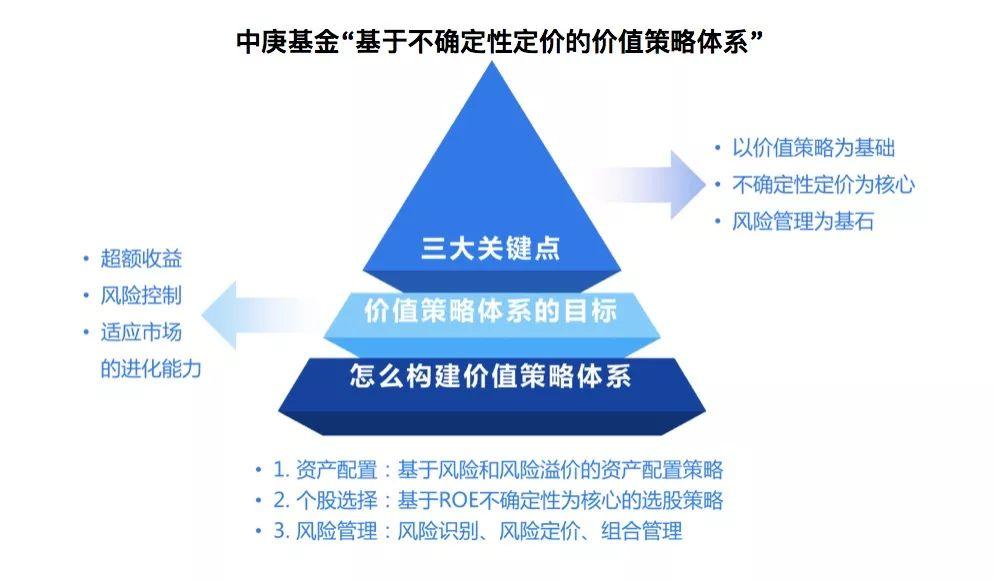 中庚基金曹庆:通过体系化投资管理打造主动权益一流竞争优势