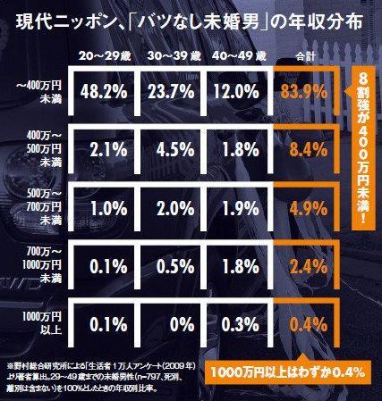 街头采访100位日本妹子!她们心目中对另一半的理想收入居然是这个数...
